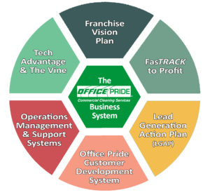 Office Pride Business System